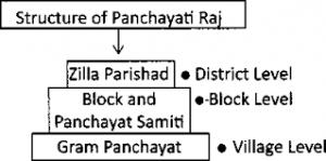 Panchayati Raj System in Uttarakhand