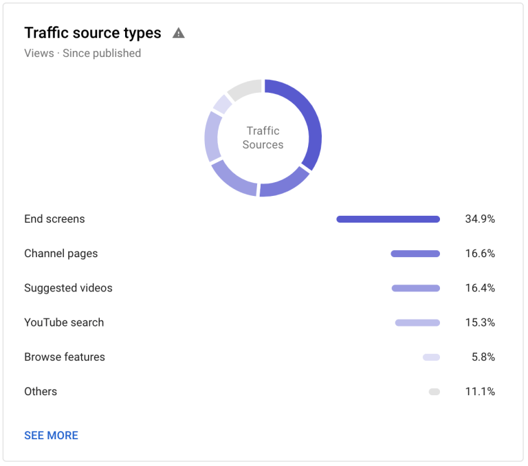 end screen traffic sources
