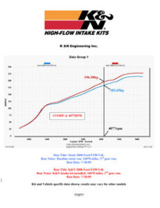 77-2577KTK increased horsepower by 13.93 HP @ 4077 RPM