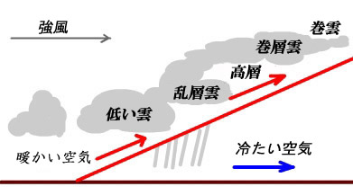 温暖前線の構造