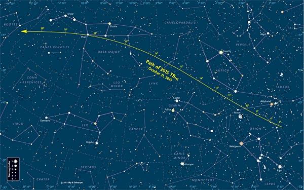巨大小惑星が通過する位置