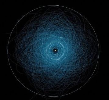 地球近傍の危険な小惑星軌道