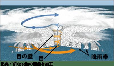 台風の目の構造
