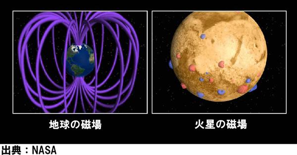 地球と火星の磁場の比較