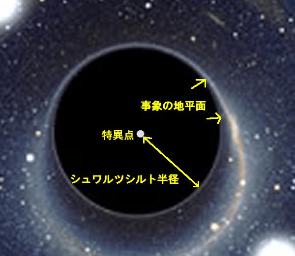ブラックホールの構造