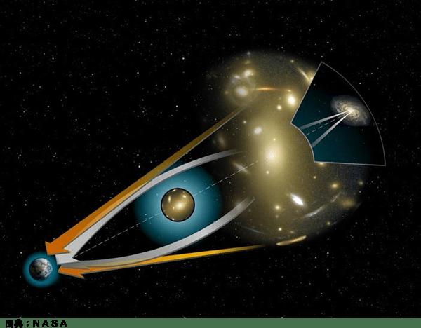 重力レンズ