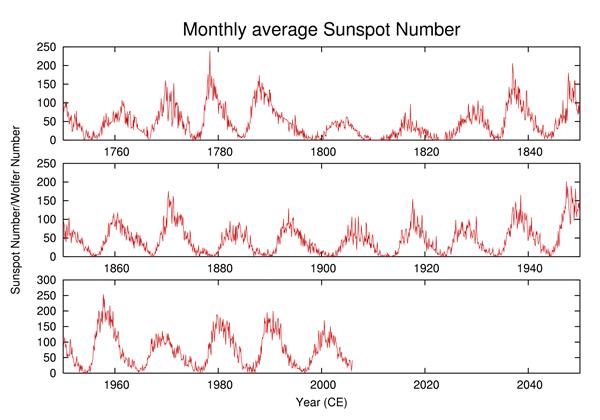 11年周期の太陽活動