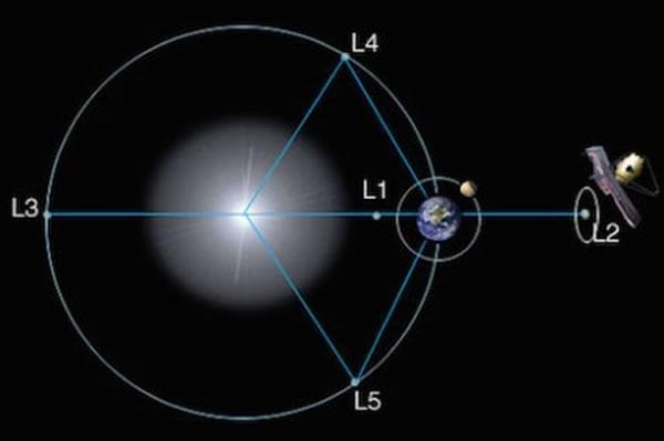 ジェイムズ・ウェッブ宇宙望遠鏡が設置されるラグランジュ点