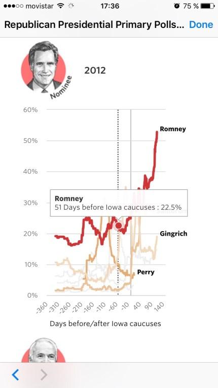 Presentación de los mismos gráficos de la web