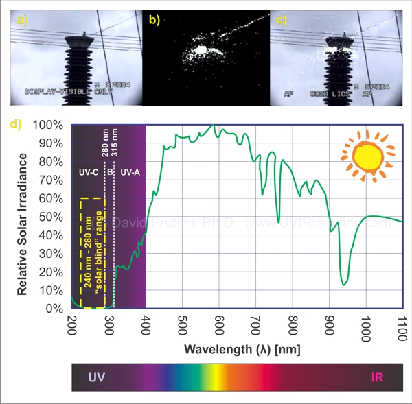 Solar Blind Spectrum David Prutchi PhD