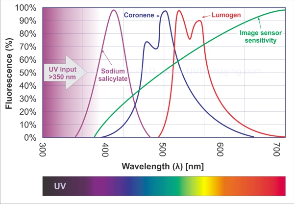 SW-UV conversion Phosphors David Prutchi PhD