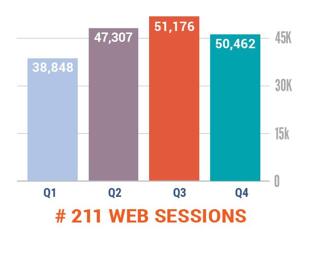 211 Web Sessions