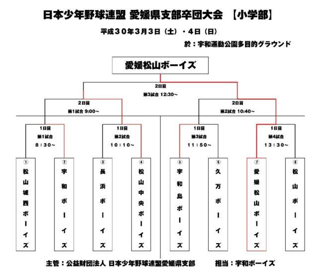 平成30年日本少年野球連盟愛媛県支部・小学部卒団大会の結果