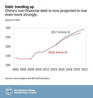 Debt level