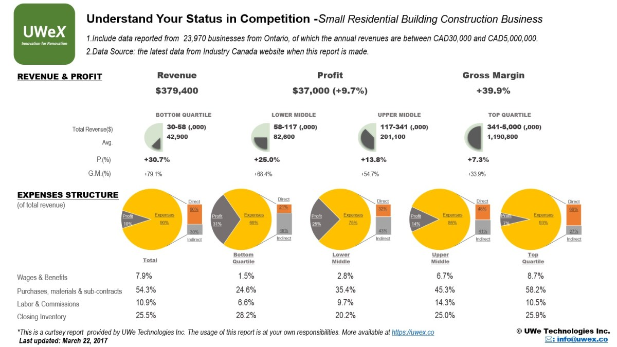 Finance Performance of Small Ontario Residential Building Construction Business
