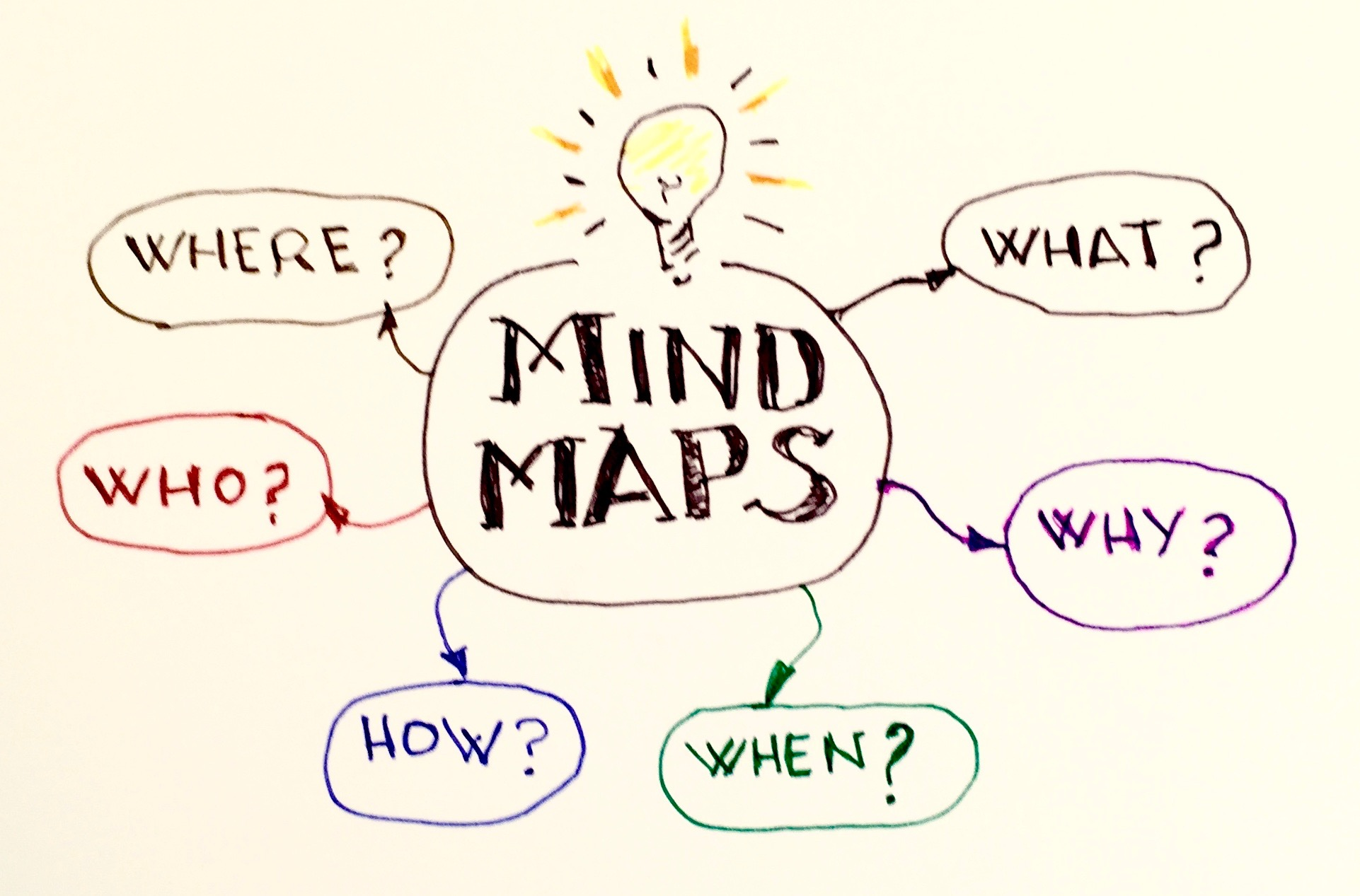 Mind Map Examples Mind Map Ideas For Students Mind