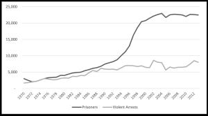 Figure: Wisconsin Prisoners and Arrests for Violent Crime