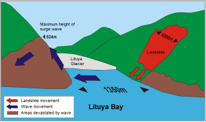 a diagram of the megatsunami in Lituya Bay