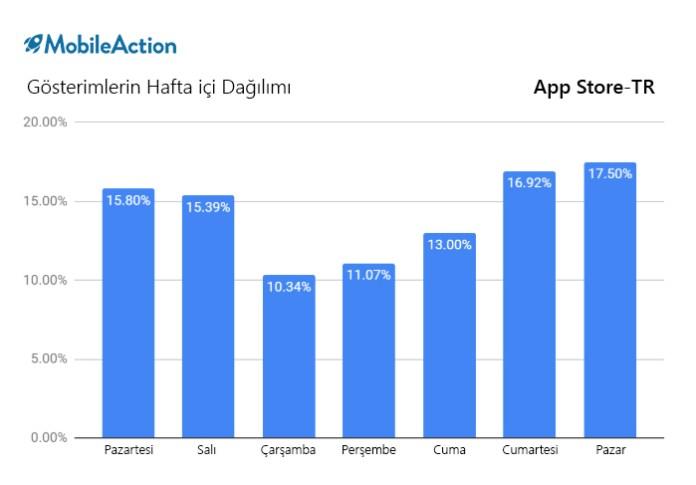 app store kullanicilari