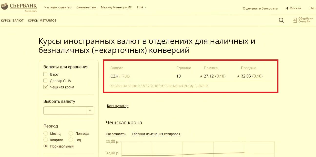 конвертер валют чешские кроны к рублюкредит на авто в ощадбанке