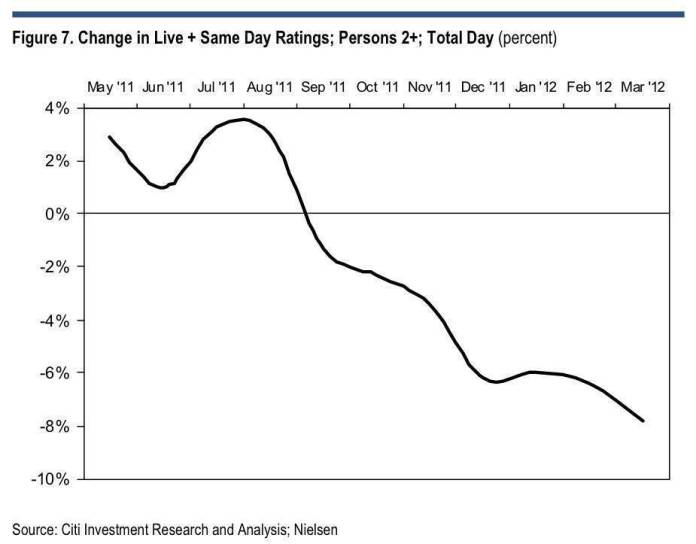 citi-cable-tv-ratings