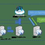 メールが届かない!?迷惑メール&メール不達対策 – DNS(SPF)の設定