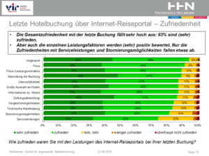 studie_hotelbuchung_ueber_portale