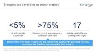 Intent Media - Reiseportale als Suchmaschinen