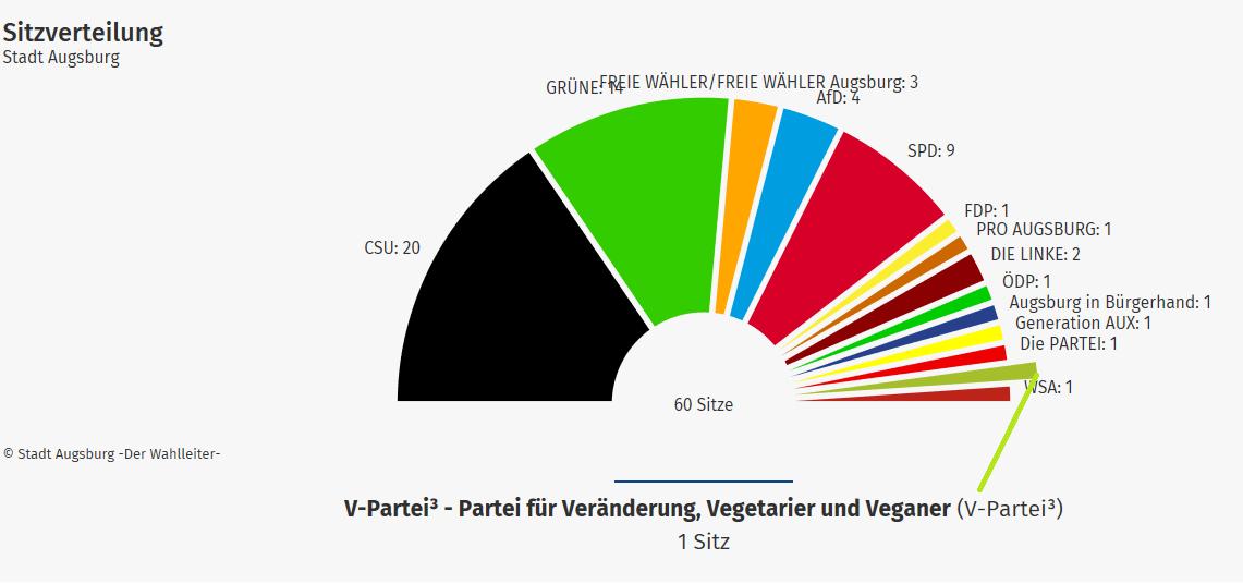 V-Partei³ zieht erstmals in ein (Kommunal-)Parlament ein