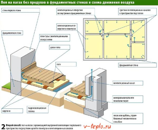 Схема утепления пола в деревянном доме Всё о напольных