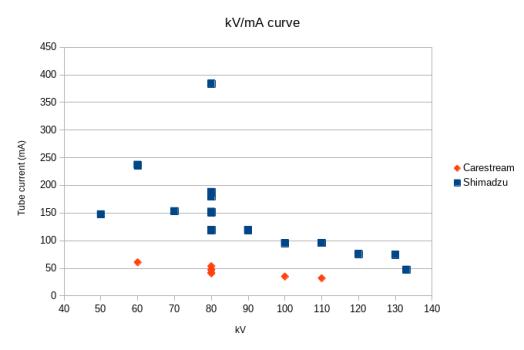kV/mA graph
