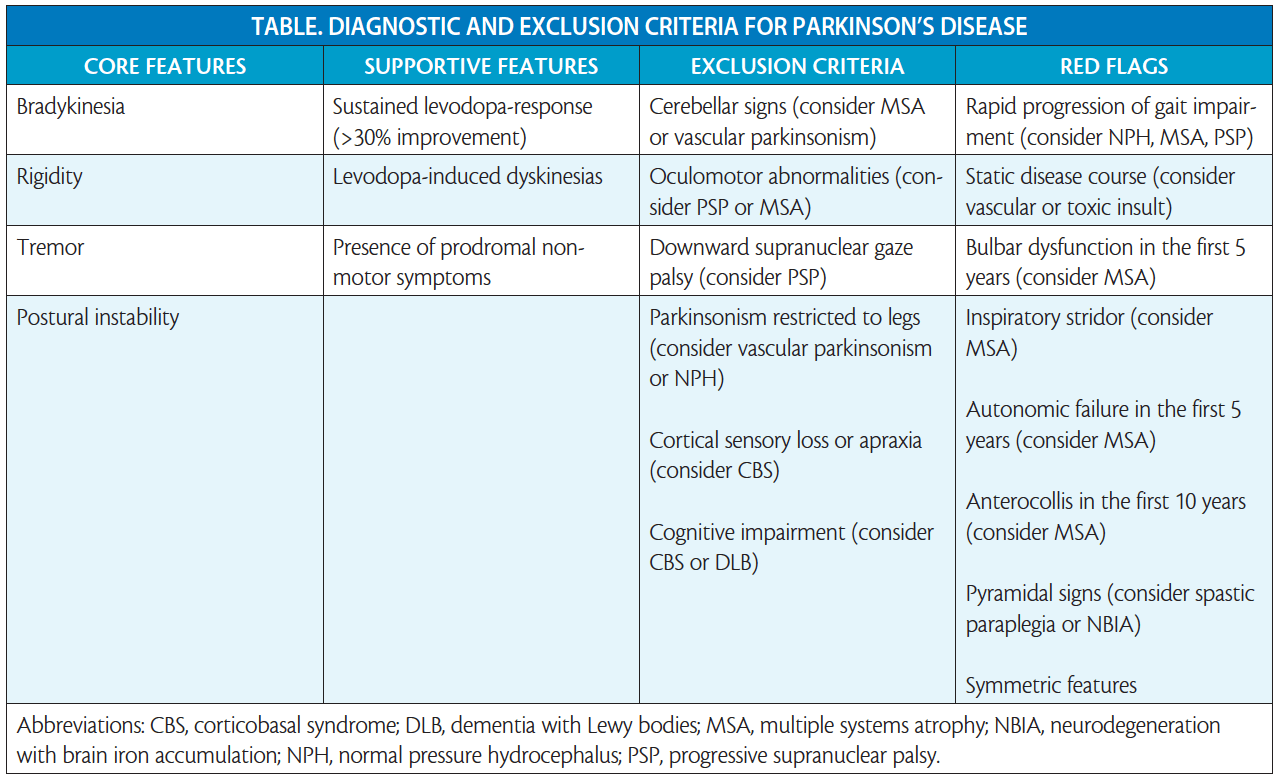 Prodromal And Early Parkinson S Disease Diagnosis