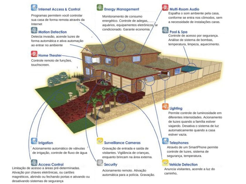 IoT- esquema de Smart House conectando dispositivos de forma inteligente