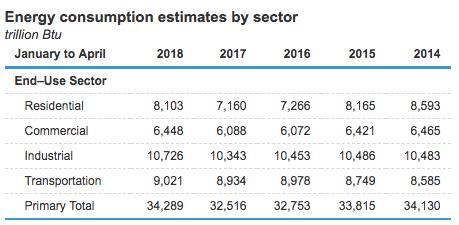 Consumo energético por setor - Estados Unidos