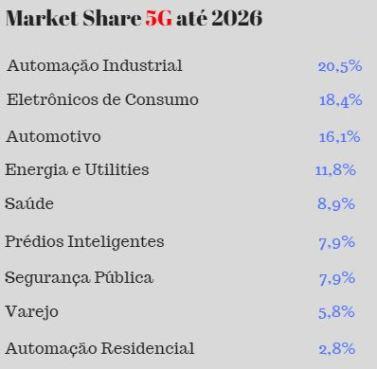 Fonte: MarketsandMarkets. Porcentagem do mercado de infraestrutura para 5G por vertical da economia, até 2026.
