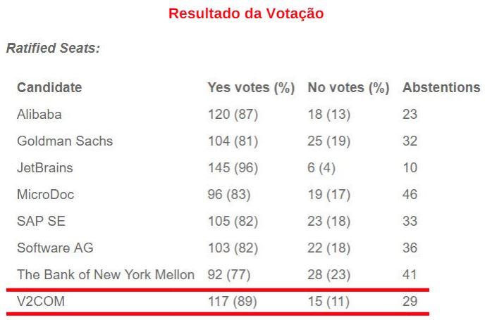 Votação EC JCP