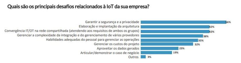 desafios para expandir soluções de IoT