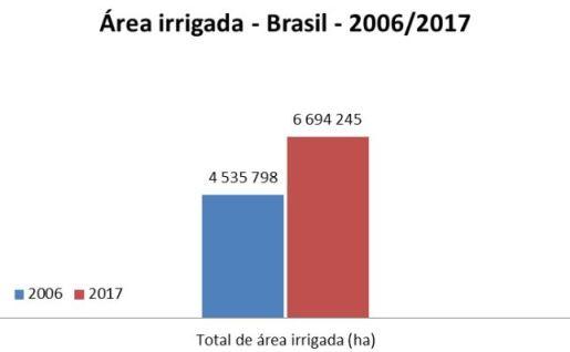 irrigação inteligente no Brasil (2006 e 2017)