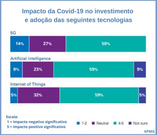 IoT: adoção Covid-19