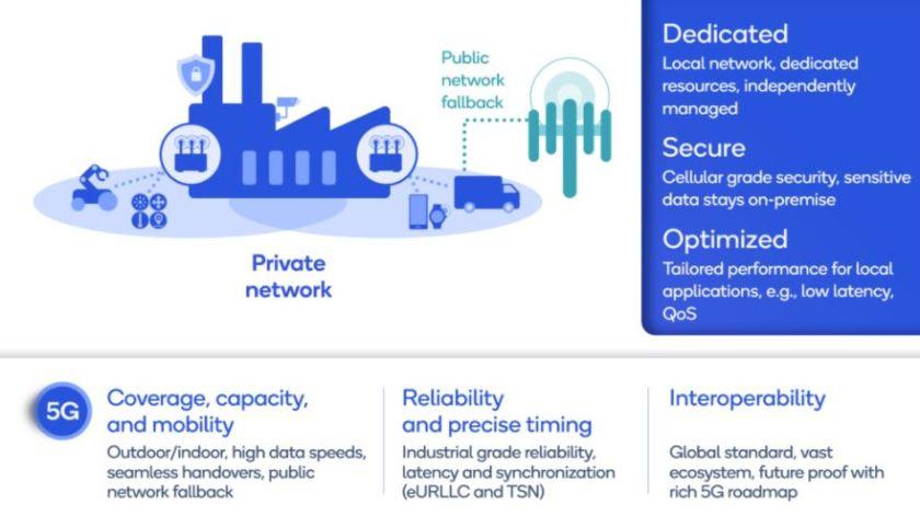 redes privativas 5G