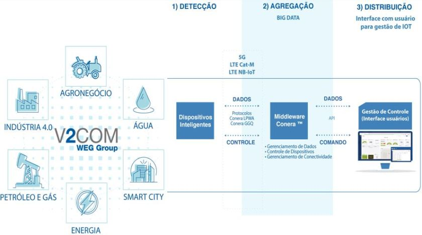 Middleware de IoT Conera™