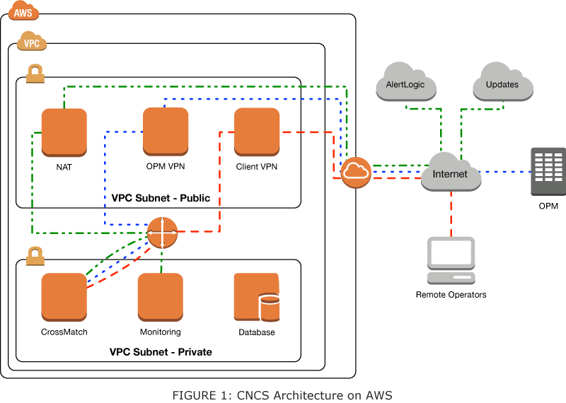 CNCS, OPM & AWS Case Study | IT Case Studies | About V2
