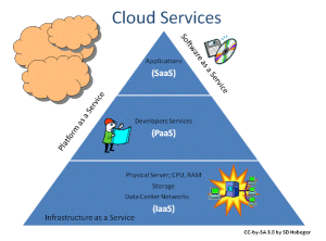 cloud computing services - What Is Cloud Computing?