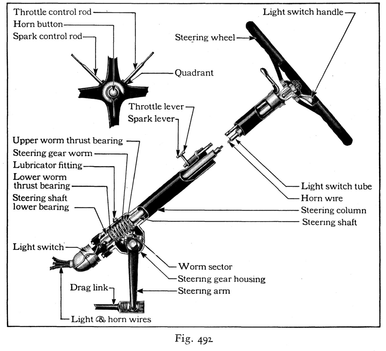 The Steering Wheel