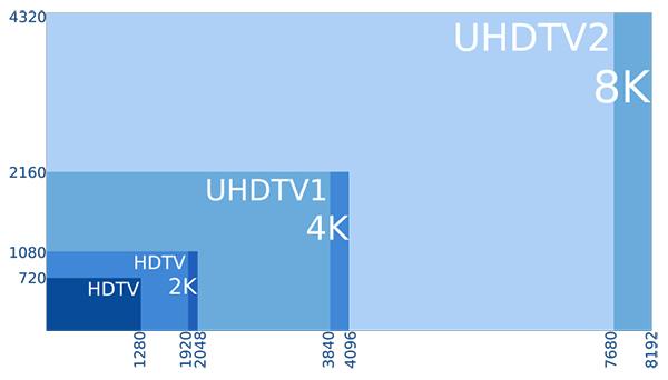 Tipos de resolución de pantalla: HD, FHD, 2K, QHD, 4K, 8K