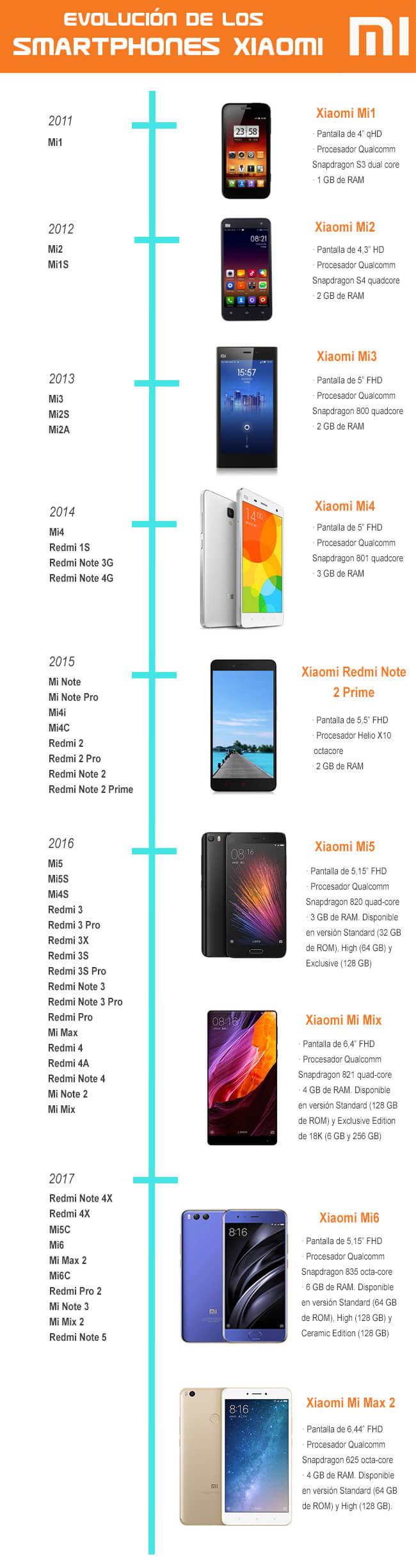 Historia de los mejores móviles del catálogo de Xiaomi