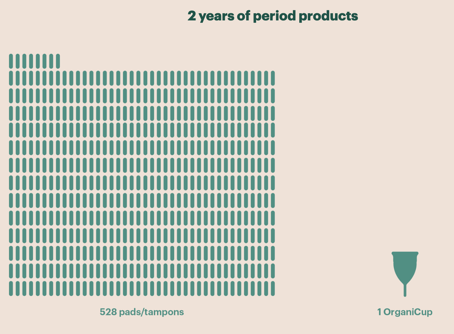 OrganiCup saves waste compared to tampons.