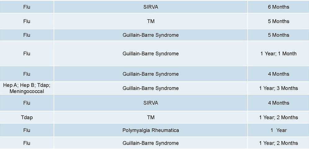 Page-7-6-2016-DOJ-Vaccine-Injuries-Deaths-Report