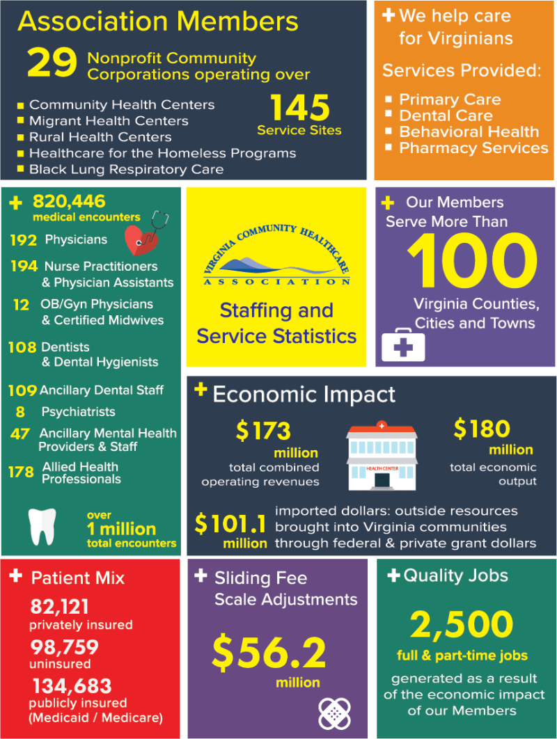 infographic depicting the impact of health center providers