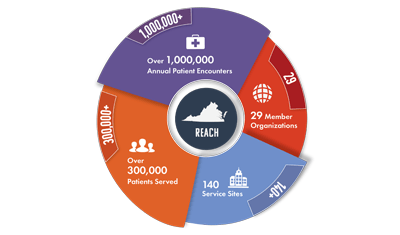 infographic showing health center patient reach and encounters